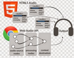 Browser: A primer in Web Audio