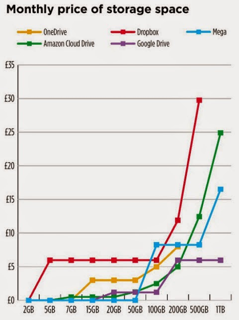 Monthly price of storage space